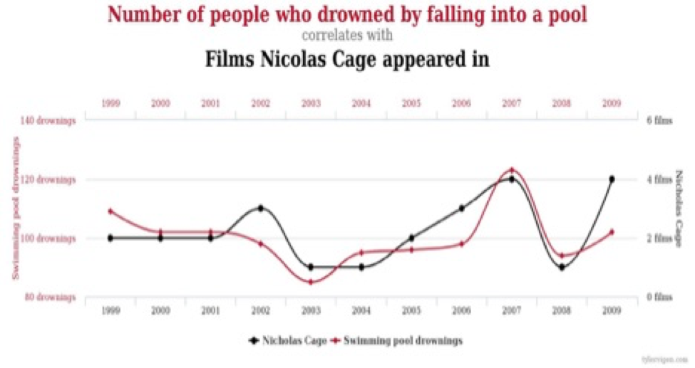 Alternative Facts: Correlation Does Equal Causation
